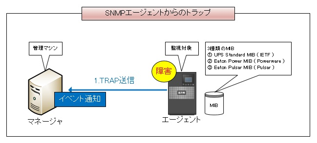 snmp trap receiver ダウンロード